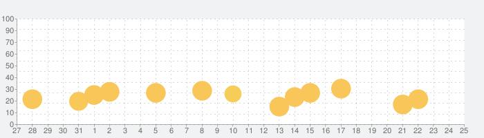 うまれて!ウーモの話題指数グラフ(11月25日(水))