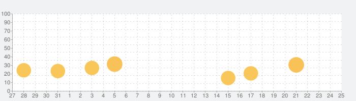 Joi ®- ランダムライブビデオチャットアプリの話題指数グラフ(1月25日(月))