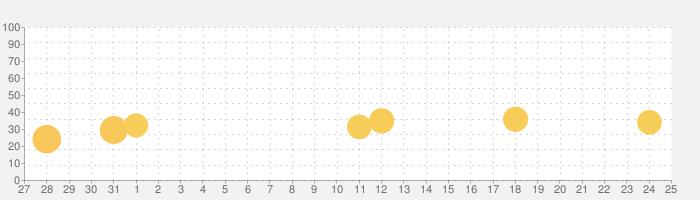 note(ノート)の話題指数グラフ(1月25日(月))
