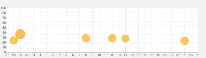 大盛グルメ食堂の話題指数グラフ(2月25日(木))