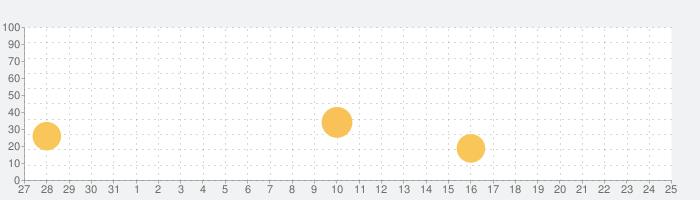 リスニングドリル:英語勉強 英語 リスニング 学習 アプリの話題指数グラフ(9月25日(金))
