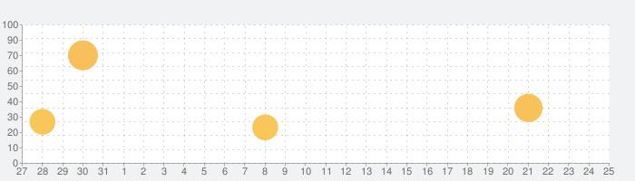 ワールドウィッチーズ UNITED FRONT(ユナフロ)の話題指数グラフ(1月25日(月))