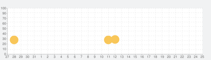 かわいい歯医者さんゲーム無料 - 医者ゲーム 無料の話題指数グラフ(6月25日(金))