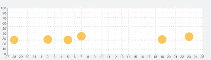 ワオっち!ビッツパズルの話題指数グラフ(6月25日(金))