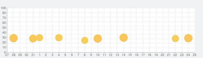 対戦ズーキーパーの話題指数グラフ(9月25日(金))