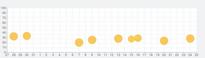 STU48の7ならべの話題指数グラフ(9月25日(土))
