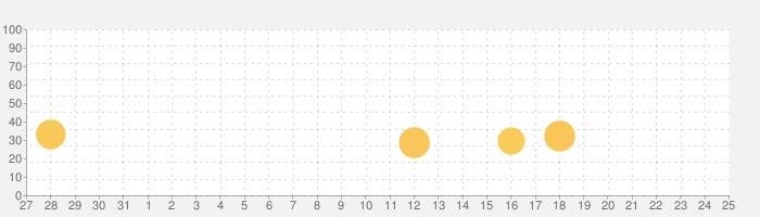 J-crosswords by renshuuの話題指数グラフ(6月25日(金))