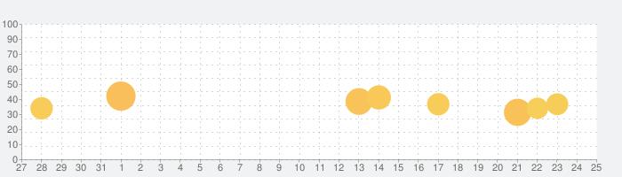 女の子が配信する生放送視聴アプリ姫キャスの話題指数グラフ(9月25日(金))