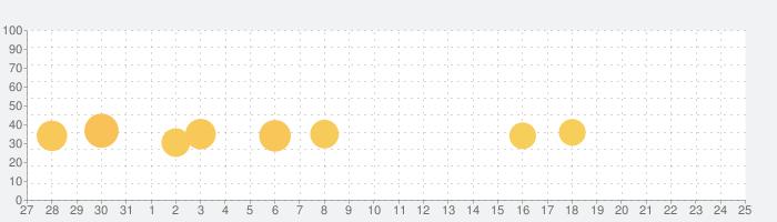 ペイターズ(paters)-マッチングアプリの話題指数グラフ(1月25日(月))