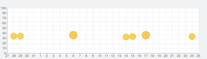 Bugdom 2の話題指数グラフ(6月25日(金))