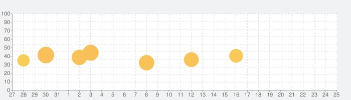 マインドマッピング - MindMeisterの話題指数グラフ(1月25日(月))