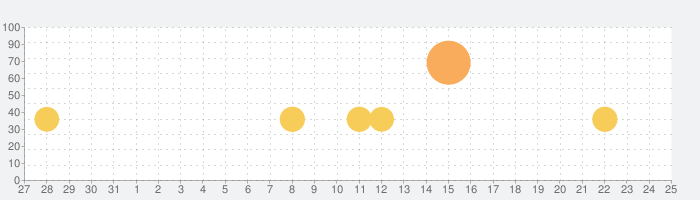 空気読み。2の話題指数グラフ(9月25日(土))