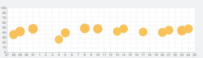 Photofox - 写真加工・写真編集アプリの話題指数グラフ(9月25日(金))