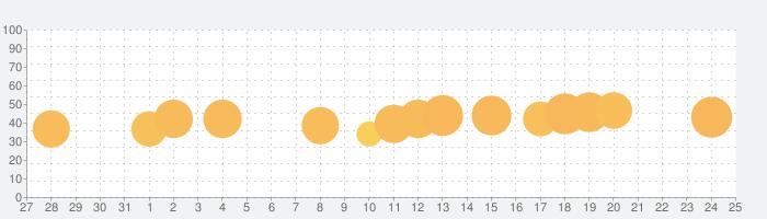 Push'em All!の話題指数グラフ(1月25日(月))