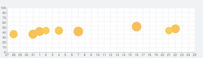 被害予測アプリcmap(シーマップ)の話題指数グラフ(6月25日(金))