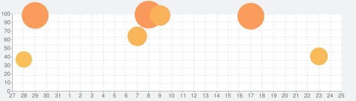 ロマンシング サガ リ・ユニバースの話題指数グラフ(2月25日(木))
