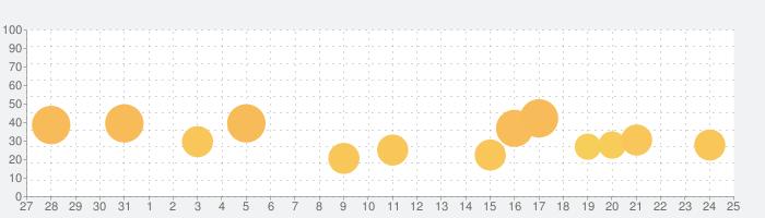 すばらしきこのせかい Solo Remixの話題指数グラフ(6月25日(金))