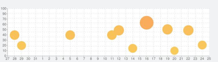 Yamaha METRONOMEの話題指数グラフ(11月25日(水))