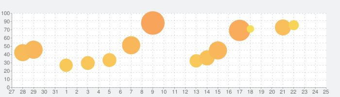 RPG エルピシアの魔剣少女の話題指数グラフ(9月25日(土))