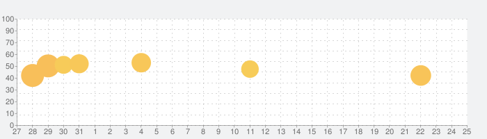 豊川市防災アプリの話題指数グラフ(6月25日(金))