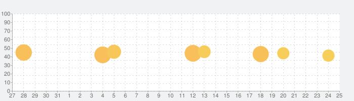 Google Chatの話題指数グラフ(1月25日(月))