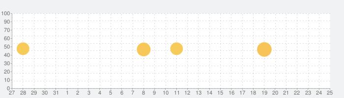 レゴ®スーパーマリオ™の話題指数グラフ(6月25日(金))