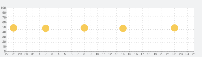 GarageBandの話題指数グラフ(2月25日(木))