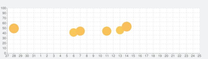 Morse Trainer for Ham Radioの話題指数グラフ(2月25日(火))