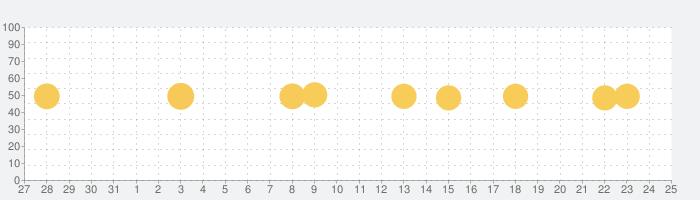 GoProの話題指数グラフ(1月25日(月))