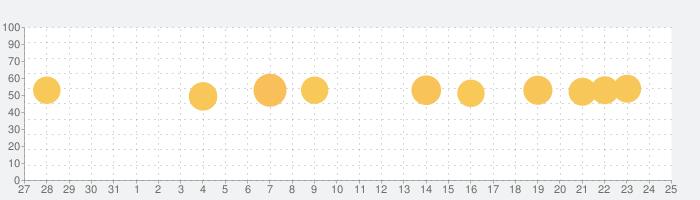 Sマガ -集英社公式ファッションマガジンアプリの話題指数グラフ(1月25日(月))