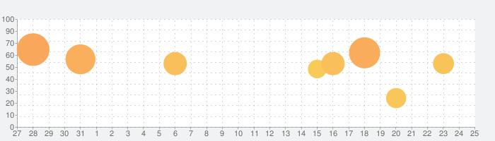 SprintTimer - 写真判定の話題指数グラフ(9月25日(金))
