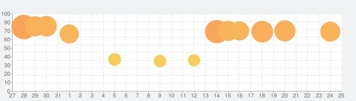 クラシル - レシピ動画で料理がおいしく作れるの話題指数グラフ(9月25日(土))