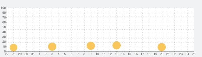 トニーくんのめっちゃ打つやん2の話題指数グラフ(6月25日(金))