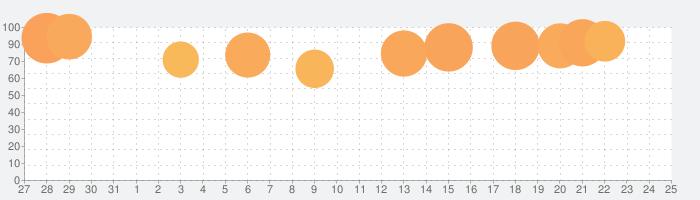 蒼焔の艦隊の話題指数グラフ(11月25日(水))