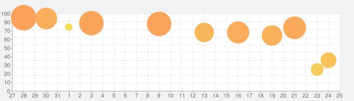 ONE PIECE トレジャークルーズの話題指数グラフ(2月25日(火))