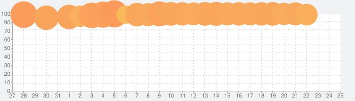 アンノウンナイツの話題指数グラフ(2月25日(火))