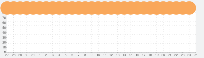 Procreateの話題指数グラフ(9月25日(金))
