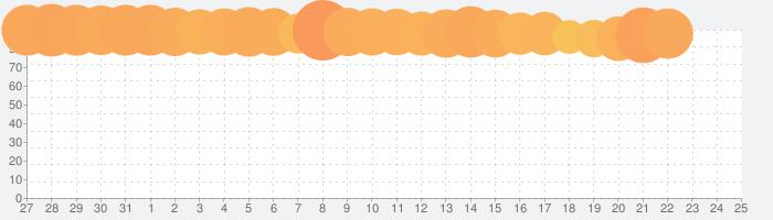 マクドナルド モバイルオーダーの話題指数グラフ(2月25日(火))