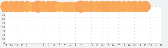LINE(ライン) - 無料通話・メールアプリの話題指数グラフ(2月25日(火))