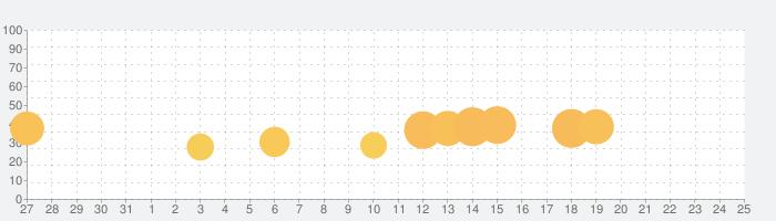 アンティークハントの話題指数グラフ(1月25日(月))