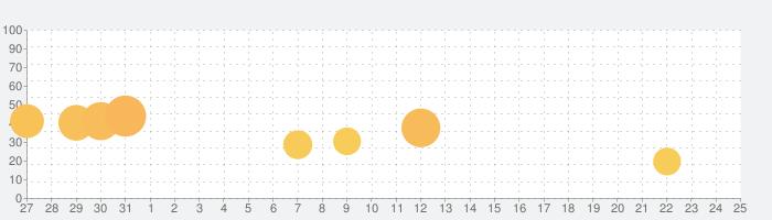 CocoPPa Dollsの話題指数グラフ(2月25日(火))