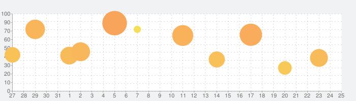 Fate/EXTELLA LINKの話題指数グラフ(9月25日(金))