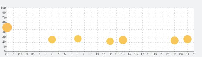アストラ・テイル~愛と絆の物語~の話題指数グラフ(2月25日(木))