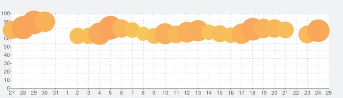ラクマ(旧フリル)- 楽天のフリマアプリの話題指数グラフ(2月25日(火))