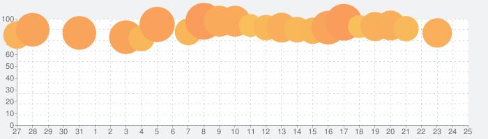 @picn2k cameraの話題指数グラフ(9月25日(土))