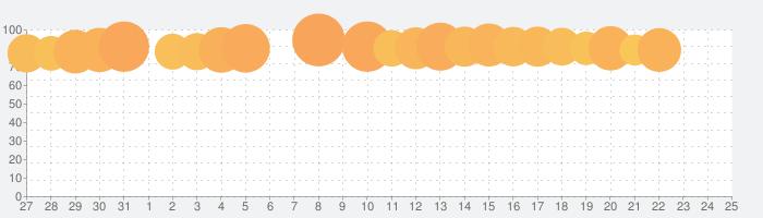 Yahoo!ショッピング-アプリでお得で便利にお買い物の話題指数グラフ(2月25日(火))