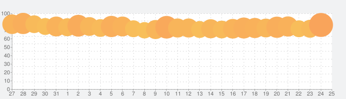楽天ポイントカード(RakutenPointCard)の話題指数グラフ(2月25日(火))