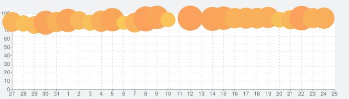 パチスロ モンスターハンター 月下雷鳴の話題指数グラフ(1月25日(月))