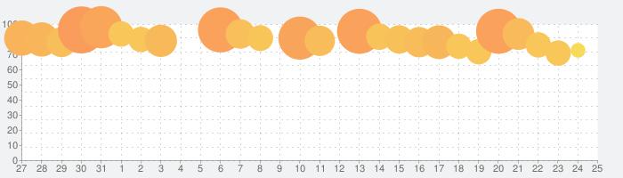 ラグナロクオリジンの話題指数グラフ(9月25日(土))