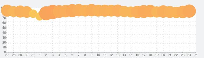 タップル-マッチングアプリ/出会い/婚活の話題指数グラフ(1月25日(月))